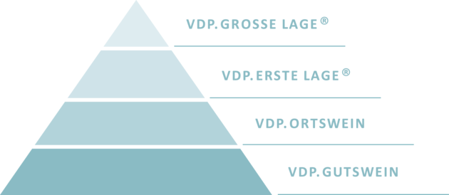 STIGLERs VDP Pyramide